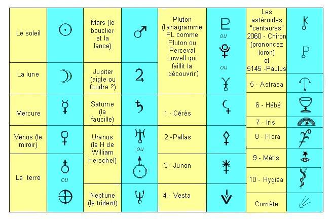Top les symboles astronomiques KS97