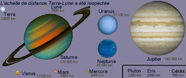 révolution du système solaire